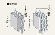 鉄筋を2列に配し、建物全体を強固に支えるダブル配筋を採用しています。