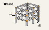 縦方向の柱と横方向の梁で建物を支えます。接合部が剛強なので、地震に対して粘り強く抵抗する特性があります。