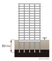 基礎には杭53本を、約11m以深の支持地盤に。標準貫入試験及び孔内水平載荷試験等の綿密な地盤調査を行い、建物に対して最も適切な基礎構造を採用しました。