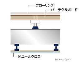床スラブの厚さは厚いほど上下階の遮音性能は高くなります。「グランフォセット福島新町センタースクエア」では、275mm以上のスラブ厚さを確保(水廻り除く)しました。