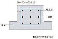 鉄筋表面からコンクリート外側までの厚さ「かぶり厚」は、約30mm~70mmを確保。