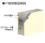 厚手の180mm以上の戸境壁を採用。標準以上のコンクリートの厚みが、建物の強度性を保つとともに、生活環境の快適性も高めます。