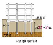 建物を支える基礎には、場所打鋼管コンクリート拡底杭を採用しています。※駐車場は既成コンクリート杭