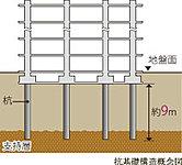 建物を支える基礎には、既製杭を採用しています。地盤調査によって確認した堅固な支持層まで約9mの杭を打ち込み、強靭な基礎構造を築いています。