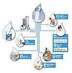 メーターボックス部分に浄活水装置を取り付け、家庭内で使うすべての水を美味しくて安全な水にするシステムです。日常生活で使用するすべての水を浄活水化できます。※カートリッジ交換が必要となります。(有償)