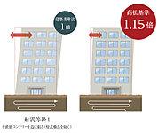 数百年に一度程度発生する地震の力(震度6強~7)でも倒壊、崩壊しないことが建築基準法で定められています。それが耐震等級1です。