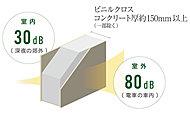 住戸間のコンクリートの戸境壁は、約180mmの壁厚とすることで、遮音等級D‐50の性能を確保。生活音の伝わりを抑制します。