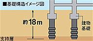 基礎杭は摩擦力に優れた節杭を採用。50本の杭を地下約18mの強固な支持層(シルト混じり砂、砂礫層)まで打ち込み、建物の安定性を高めています。