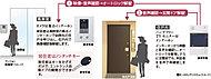 マンションエントランス来訪者の画像と音声を住戸内のTVモニター付インターホンで確認し、解錠。