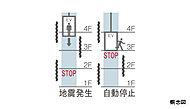 地震の揺れでも伝播速度の速いP波を感知すると、エレベーターが最寄り階に緊急停止。エレベーター内に表示・音声にてお知らせします。