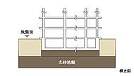 事前にボーリング調査を2回、平板載荷試験を4回実施し、本物件の敷地は地表より1~9mに良質なローム層があるため、直接基礎構造を採用しています