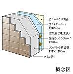 外壁に面する内壁に、約20㎜の発泡ウレタンフォーム断熱材を吹きつけることにより、外気温との差による室内の結露防止に配慮しています。