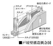 住戸間の戸境壁には石膏ボードと軽量鉄骨下地の組み合わせにより高い耐火性と遮音性を備えた乾式耐火遮音システムを採用しました。