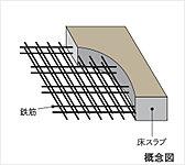 住戸外壁・床スラブには二重の鉄筋を配したダブル配筋を採用することで、耐久性と強度を高めています。