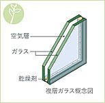 暖房効率を高め、快適な室内空間を保つため、ガラスの間に空気層を確保。冬は室内の熱が外に逃げるのを防止します。