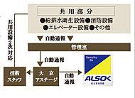各種センサーがALSOK(綜合警備保障)ガードセンターにつながったオンラインセキュリティで、常に暮らしの安心を見守ります。