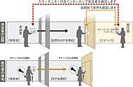 エントランスと住戸前で来訪者を二重にチェック。不審者が侵入することを防ぎます。