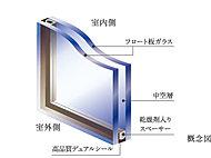 2枚のガラスの間に空気層を設けた複層ガラスを専有部に採用。断熱効果に優れ、結露の抑止にも役立ちます。
