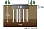 強固な杭を固い地盤に構築して建物を足元から支える杭基礎構造を採用。底面が広がった安定感のある形状の場所打ちコンクリート杭を、支持層まで届く長さで打設しています。(一部除く)
