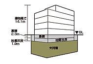 建築に一番重要な基礎部分の設計のために、事前に敷地部分の地盤をボーリングによって調査。また、地層の土質種類、地盤の固さの指標になる標準貫入試験、杭内水位などの深さごとにそれぞれ調査を行っています。
