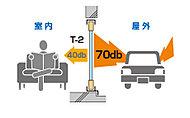 一般的なアルミサッシ(JISグレード:T-1)よりも遮音性の高い遮音アルミサッシT-2を採用し、より快適な空間を提供します。