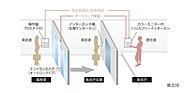 来訪者を風除室において住戸内のカラーモニター付インターホンで音声と画像で確認し、オートロックを解錠。さらに玄関前にてインターホンにより音声確認できる安心のオートロックシステムを採用。