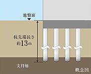 事前の地質調査と標準貫入試験などを実施。 地下約13mの堅固な支持層に場所打ちコンクリート杭を計10本施工しています。