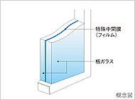 一部住戸の開口部には、防音合わせガラスを使用しています。2枚のガラスの間に特殊中間膜(フィルム)をはさむことによって、高い防音性能を発揮。