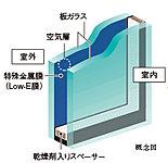 一部住戸・一部SOHOの一部開口部には省エネ効果に優れたLow-E複層ガラス(エコガラス)を採用。※詳細は係員にお尋ねください。