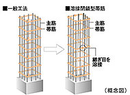 工場溶接による安定した強度の確保によって、地震時の主筋のはらみ出しを抑制して、コンクリートの拘束力を高めます。※柱と梁の接合部分を除く。