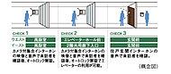 一般のマンションに比べ不審者の侵入対策を強化し、主な来訪者のアプローチ上の2ヶ所にはオートロックシステムを採用しました。