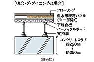 重量床衝撃音対策として、住戸間のコンクリートスラブ厚は約220㎜~約250㎜を確保し性能を高めています。