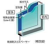 一部住戸の開口部には、省エネ効果に優れたLow-Eガラスを採用。※詳細は係員にお尋ねください。