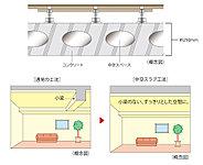 住戸の主な床スラブは中空スラブ工法によるボイドスラブを採用しました。※スラブ厚さは箇所により異なります。