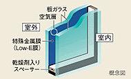ガラスの表面にコーティングされた日射熱の反射性を高める特殊金属膜(Low-E膜)と断熱性を高める空気層により、冷暖房両方の負荷を軽減します。