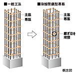 主要な柱部分には帯筋の接続部を溶接した、溶接閉鎖型帯筋を採用しました。※柱と梁の接合部、エレベーターシャフトの柱を除く