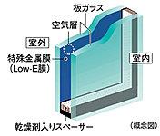 住戸の開口部には省エネ効果に優れたLow-Eガラスを採用。冷暖房両方の負荷を軽減します。※詳細は係員にお尋ねください。
