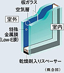 開口部には省エネ効果に優れたLow-Eガラスを採用。冷暖房両方の負荷を軽減します。 ※詳細は係員にお尋ねください。