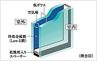 開口部には省エネ効果に優れたLow-Eガラスを採用。※詳細は係員にお尋ねください。