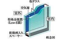 開口部には省エネ効果に優れたエコガラスを採用。冷暖房両方の負荷を軽減します。※詳細は係員にお尋ねください。