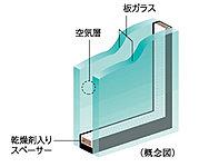 開口部には、2枚のガラスの間に空気層を設けることによって、高い断熱性を発揮し省エネルギー効果も認められています。※詳細は係員にお尋ねください