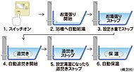浴槽へのお湯張り、追い焚き、保温までスイッチひとつで自動操作できるオートバスシステムを採用しました。