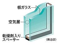 開口部には、2枚のガラスの間に空気層を設けることによって、高い断熱性を発揮し省エネルギー効果も認められている複層ガラスを採用。