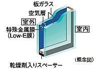 住戸の開口部には省エネ効果に優れたLow-Eガラスを採用。※詳細は係員にお尋ねください。