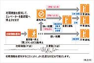 エレベーター運転中に、地震管制装置が一定値を超えた地震の初期微動(P波)・主要動(S波)を感知すると、最寄階に速やかに停止します。