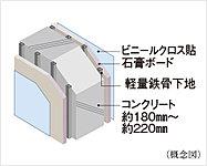 住戸間の戸境壁は、鉄筋コンクリート造とし、厚さ約180mm~約220mmを基本としています。
