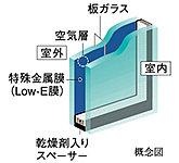 住戸の一部の開口部には省エネ効果に優れたエコガラスを採用。※詳細は係員にお尋ねください。