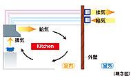 キッチンのレンジフードは、排気と連動して給気を行うことができる同時給排気型を採用。※A棟一部住戸のみ。