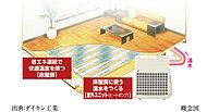 リビング・ダイニングには、ヒートポンプ式温水床暖房を採用。