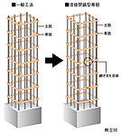 主要な柱部分には帯筋の接続部を溶接した、溶接閉鎖型帯筋を採用しました。工場溶接による安定した強度の確保によって、地震時の主筋のはらみ出しを抑制して、コンクリートの拘束力を高めます※柱と梁の接合部を除く